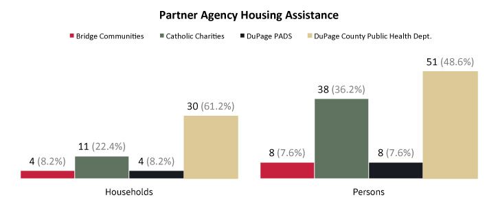 Partner Agency Housing Assistance