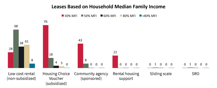 Lease Types Based on Household Median Family Income